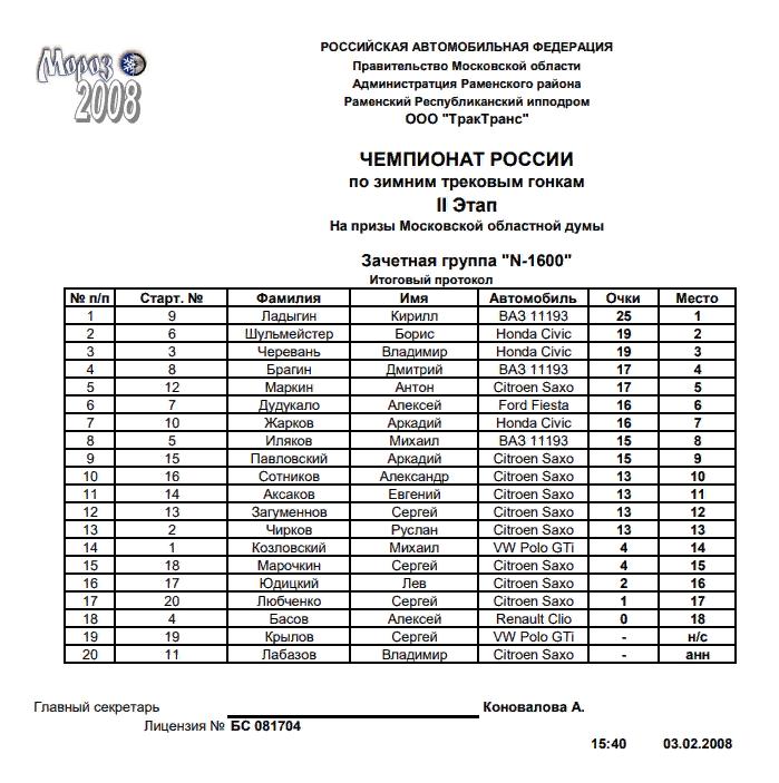 """Чемпионат России. II Этап. Зачетная группа """"N-1600"""""""