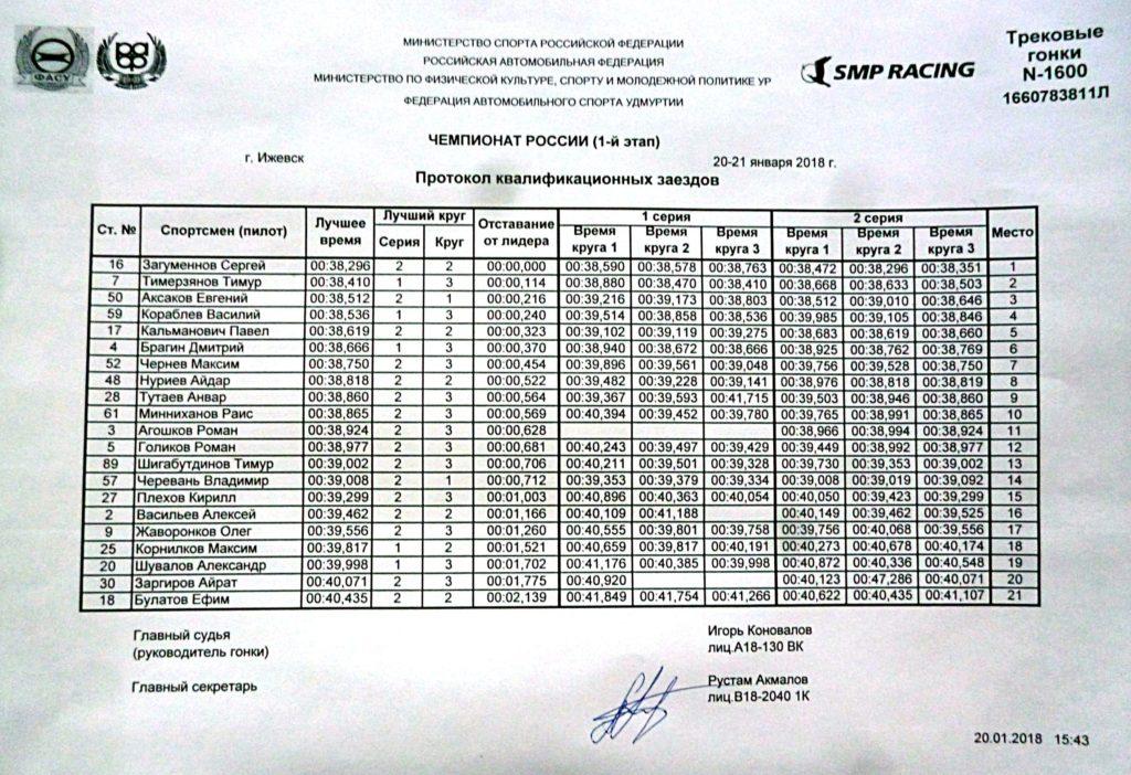 1 этап Чемпионата России по трековым автогонкам в Ижевске. Квалификация