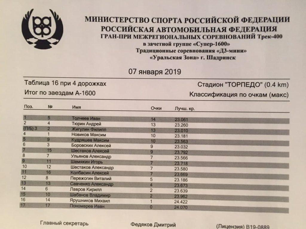 В Шадринске прошел I этап Межрегиональных соревнований Трек-400