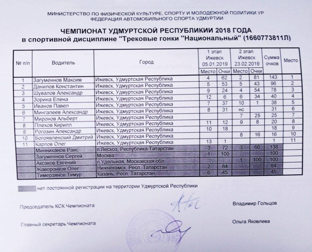 Финал  Чемпионата Удмуртии по трековым автогонкам 2019: Аксаков - победитель этапа, Загуменнов - чемпион Удмуртии!