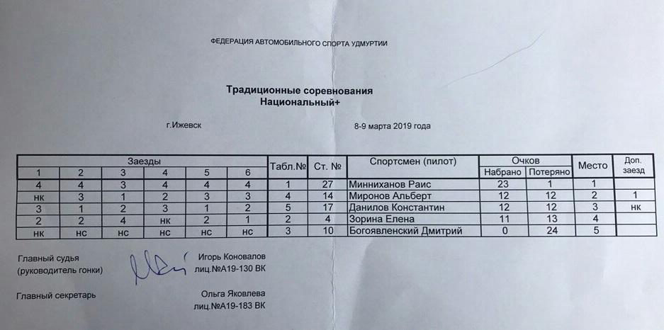 Итоги финала Чемпионата России по трековым гонкам «N-1600»: Павел Кальманович – Чемпион России, AG Team – первые в командном зачете!