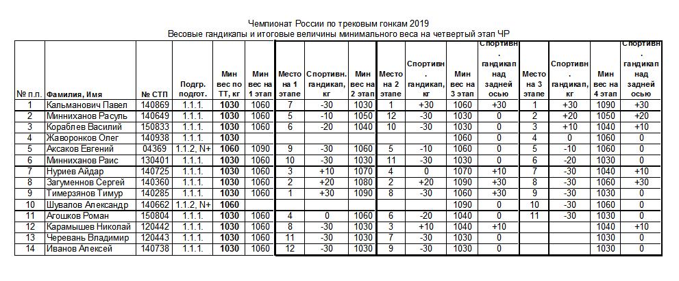Финал Чемпионата России по трековым гонкам «N-1600» пройдет 9 марта на Ижевском ипподроме